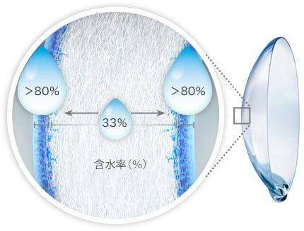 トータルワンのレンズ構造イメージ図