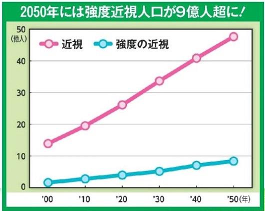 2050年の近視人口グラフ